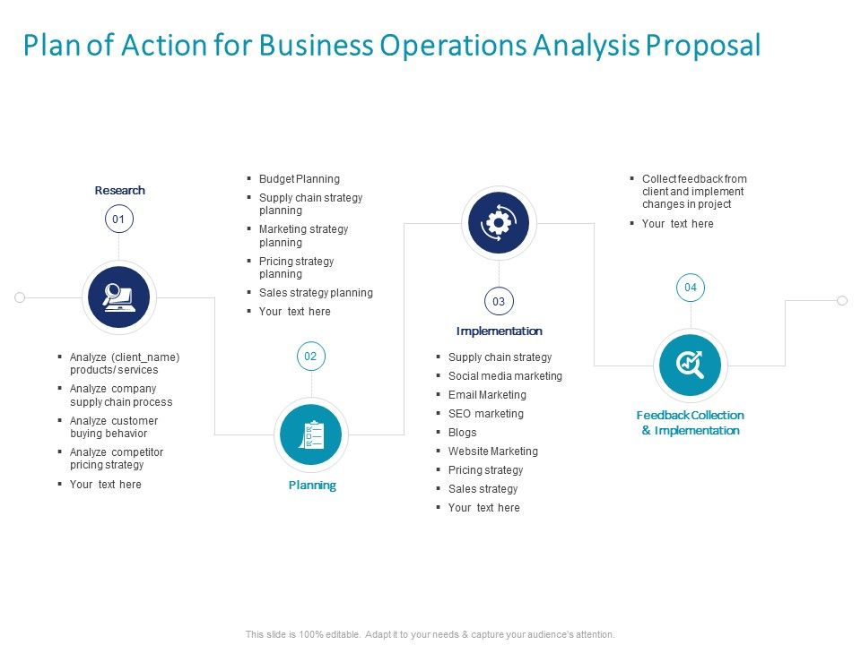 Plan Of Action For Business Operations Analysis Proposal Ppt Powerpoint Show Aids