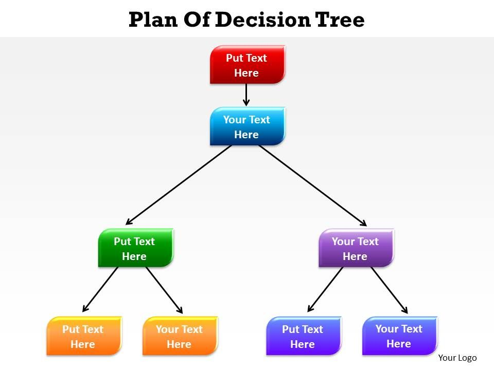 plan of decision tree arranged in a hierarchy going downwards