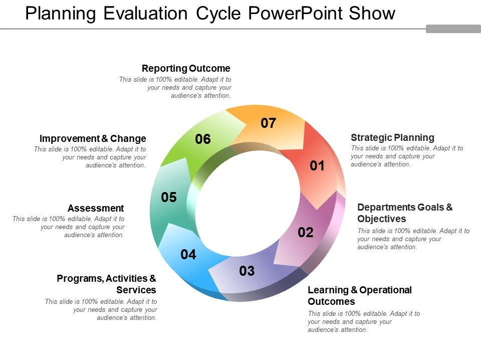 Planning Evaluation Cycle Powerpoint Show Graphics Presentation Background For Powerpoint Ppt Designs Slide Designs Ongoing assessment teachers are constantly collecting informal and formal information about what and how their students are learning. planning evaluation cycle powerpoint