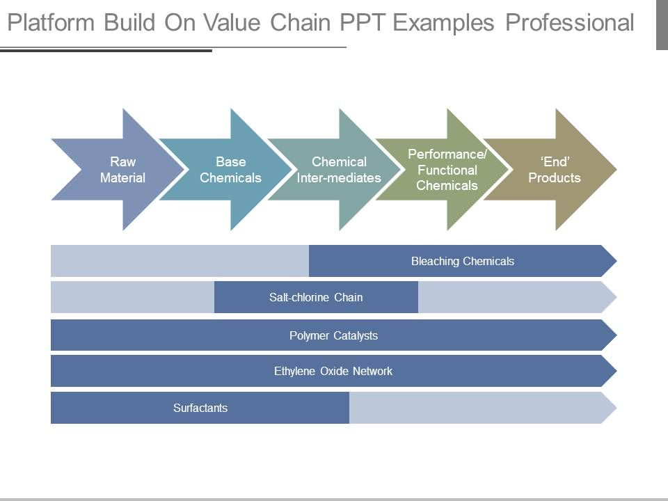 Platform build on value chain ppt examples professional ppt images platformbuildonvaluechainpptexamplesprofessionalslide01 platformbuildonvaluechainpptexamplesprofessionalslide02 toneelgroepblik Images