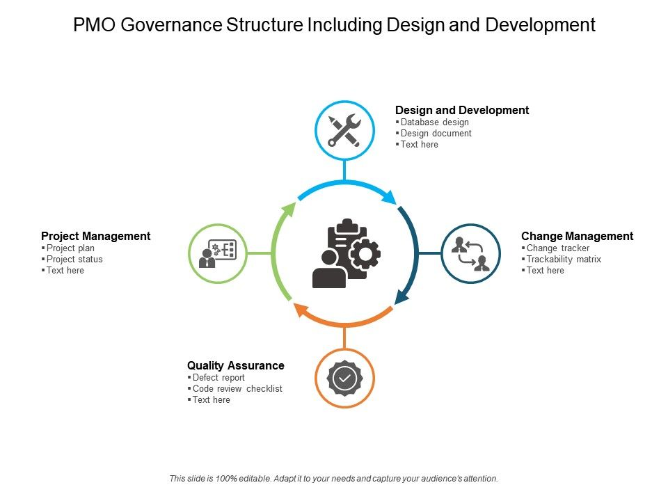 PMO Governance Structure Including Design And Development