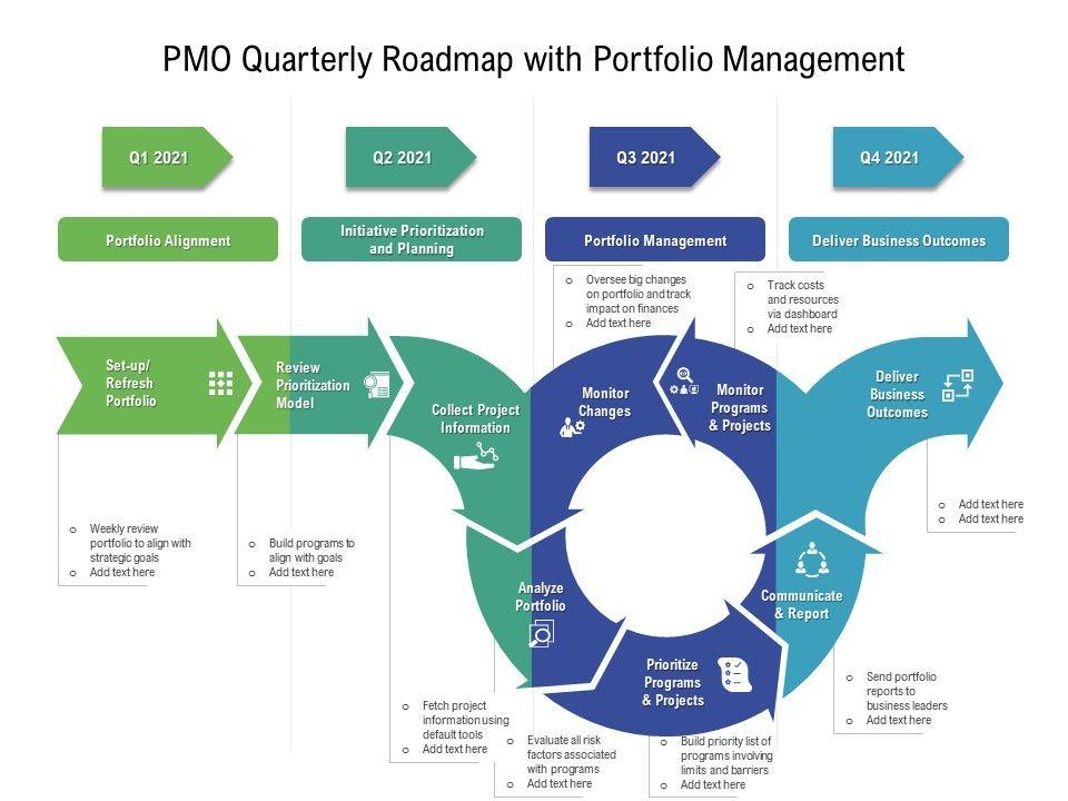 PMO Quarterly Roadmap With Portfolio Management