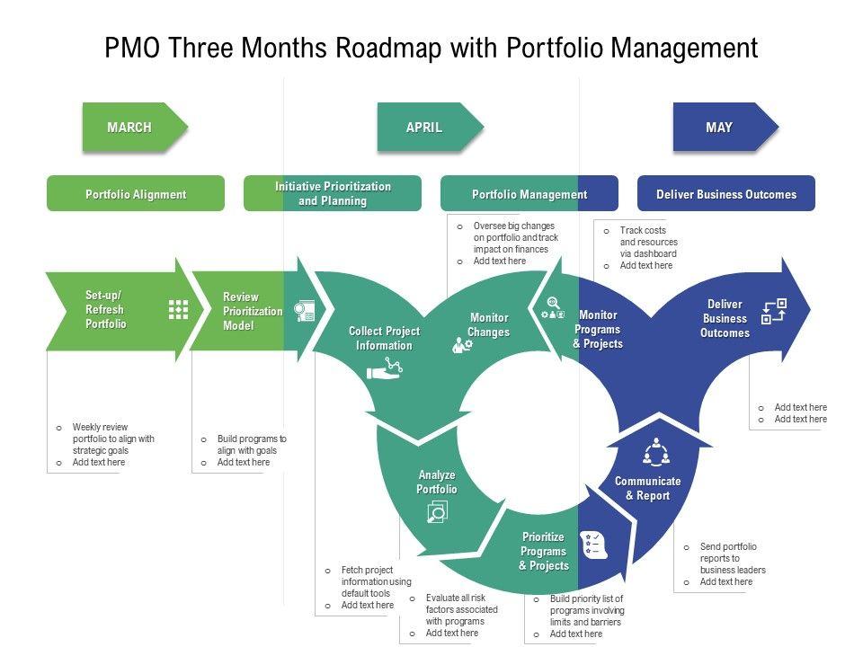 PMO Three Months Roadmap With Portfolio Management
