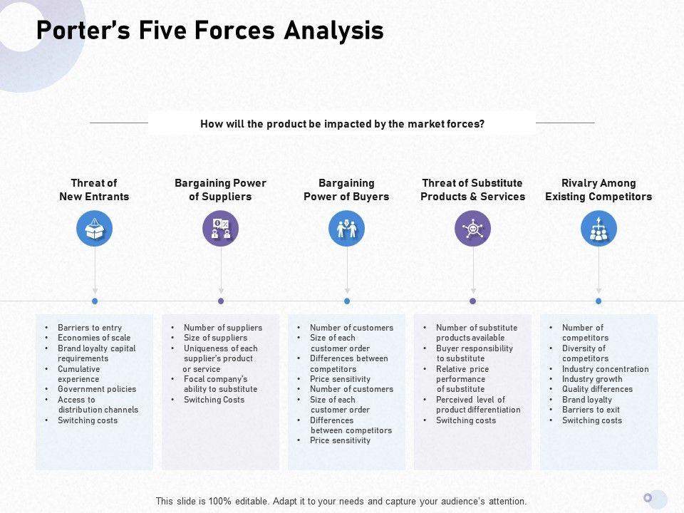 Porters Five Forces Analysis Sensitivity M1703 Ppt Powerpoint Presentation Visual Aids