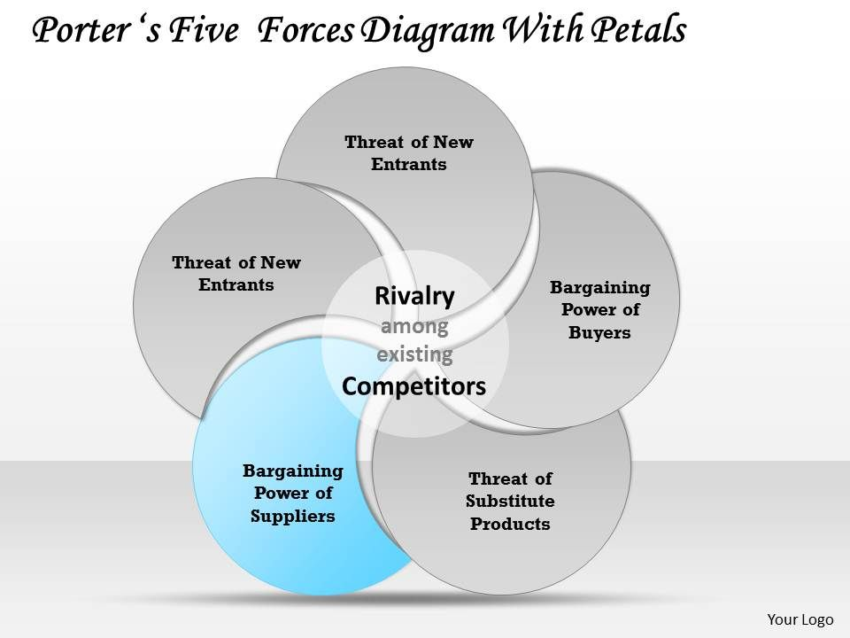 Porters five forces diagram with petals powerpoint template slide portersfiveforcesdiagramwithpetalspowerpointtemplateslideslide05 portersfiveforcesdiagramwithpetalspowerpointtemplateslideslide06 maxwellsz
