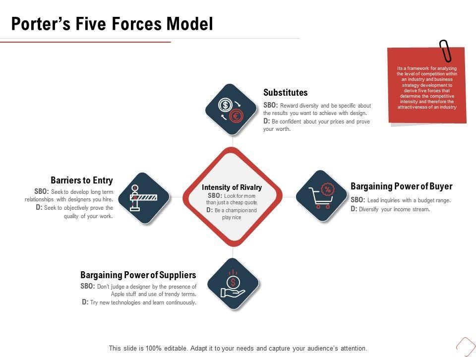 Porters Five Forces Model Barriers M483 Ppt Powerpoint Presentation Slides Background Images
