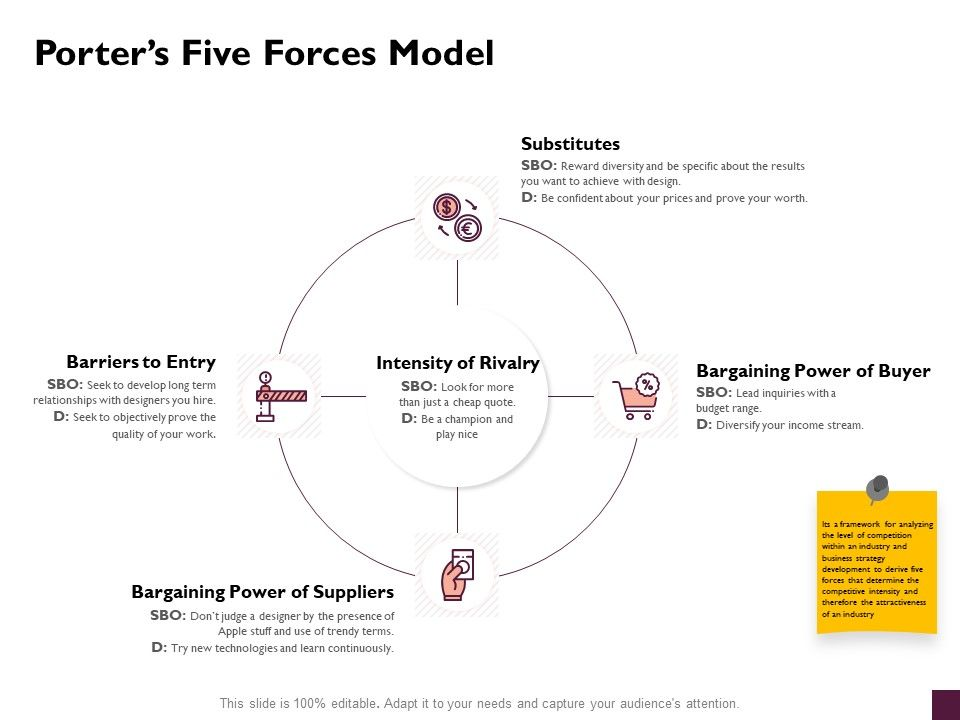 Porters Five Forces Model Substitutes Ppt Powerpoint Presentation Ideas Introduction