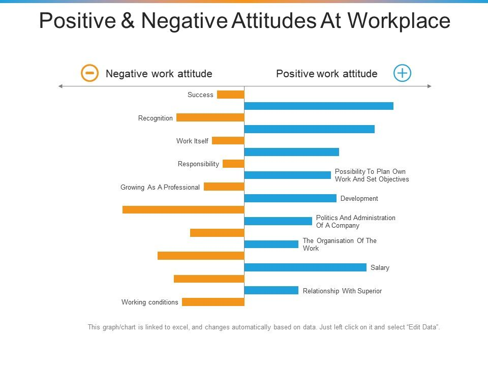 Positive And Negative Attitudes At Workplace Ppt Inspiration