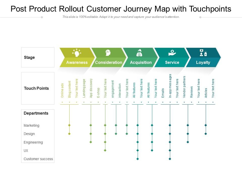 Post Product Rollout Customer Journey Map With Touchpoints