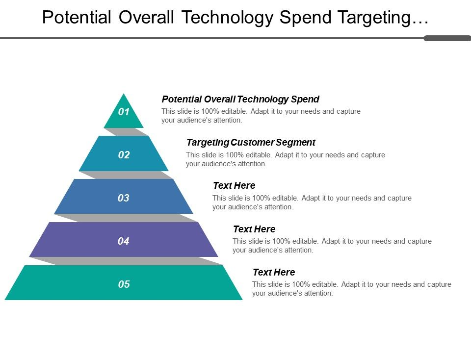 potential_overall_technology_spend_targeting_customer_segment_invincible_business_Slide01