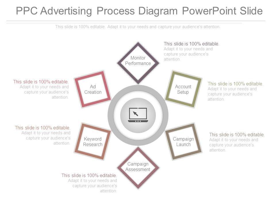 ppc advertising process diagram powerpoint slide