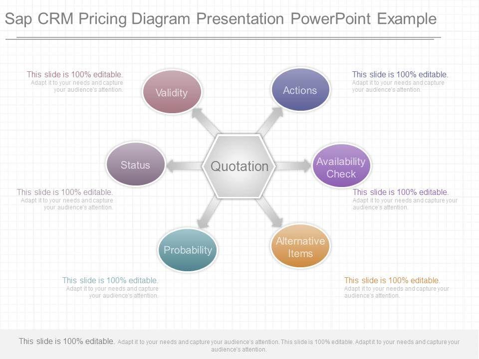 ppt sap crm pricing diagram presentation powerpoint example, Presentation templates