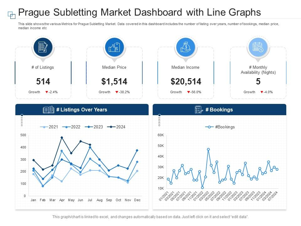 Prague Subletting Market Dashboard With Line Graphs Powerpoint Template
