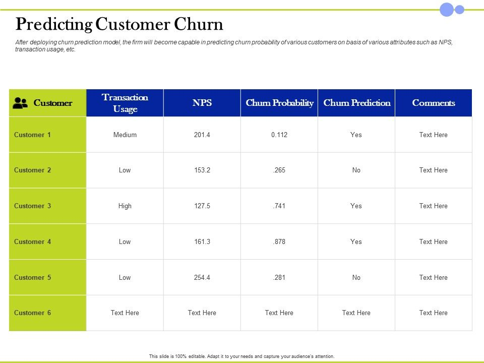 Predicting Customer Churn Become Capable Ppt Powerpoint Presentation Clipart