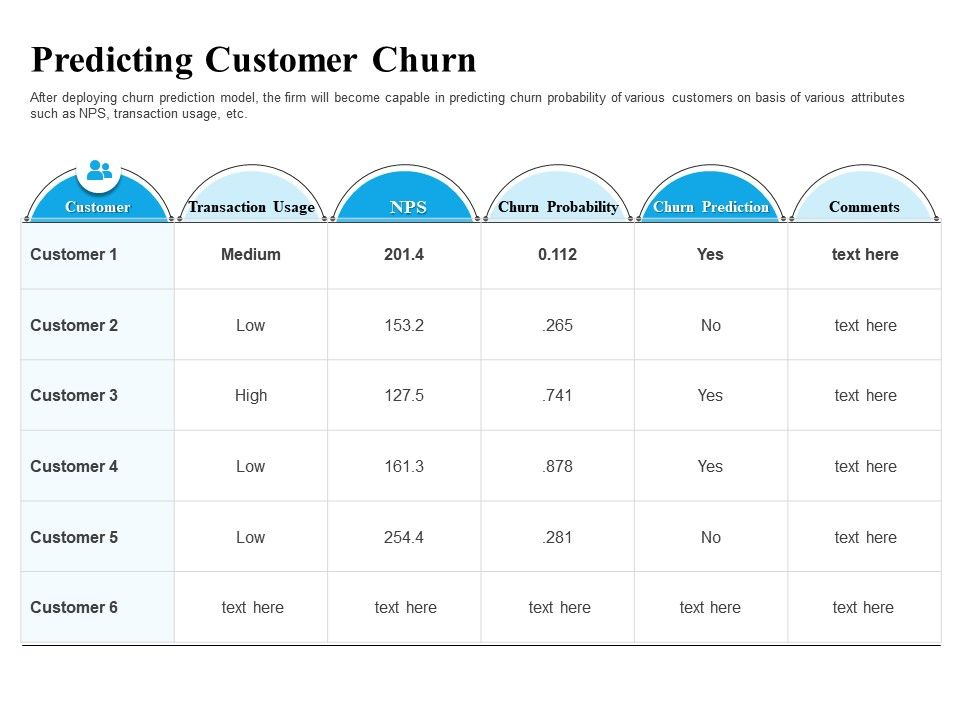Predicting Customer Churn Firm Ppt Powerpoint Presentation Professional Example File