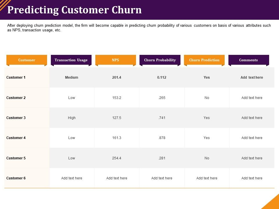 Predicting Customer Churn Transaction Usage Ppt Powerpoint Presentation Example File
