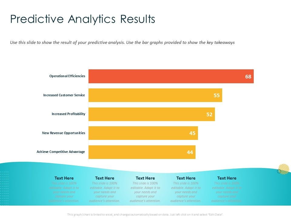 Predictive Analytics Results Takeaways Ppt Powerpoint Presentation Pictures Summary
