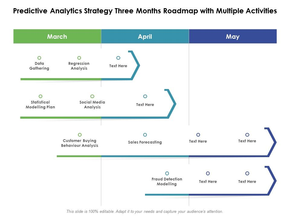 Predictive Analytics Strategy Three Months Roadmap With Multiple Activities