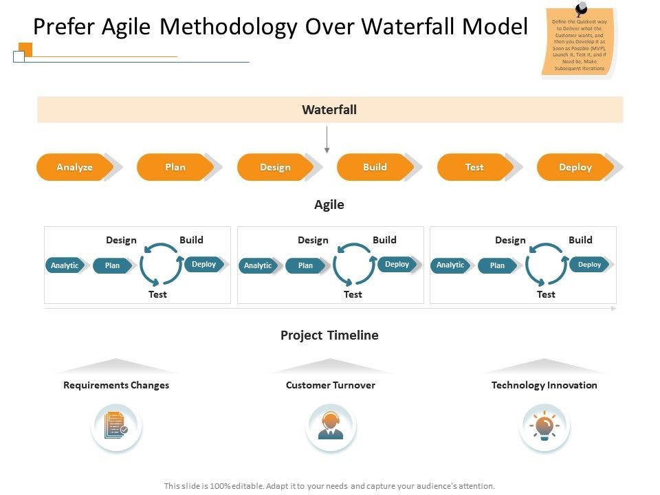 Prefer Agile Methodology Over Waterfall Model Line Ppt Powerpoint Presentation Show Aids