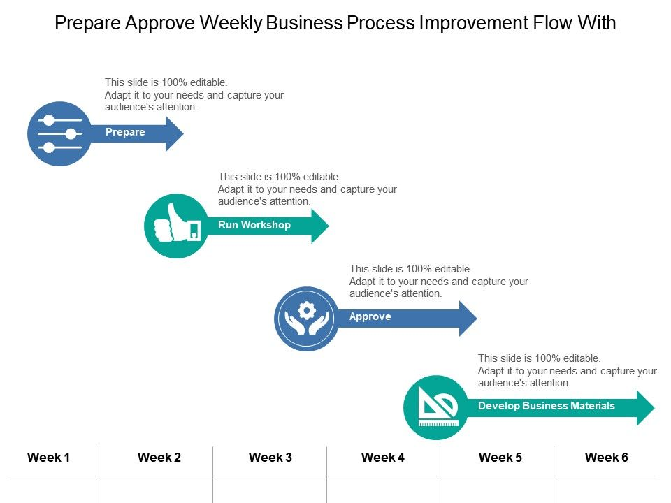 prepare_approve_weekly_business_process_improvement_flow_with_icons_Slide01