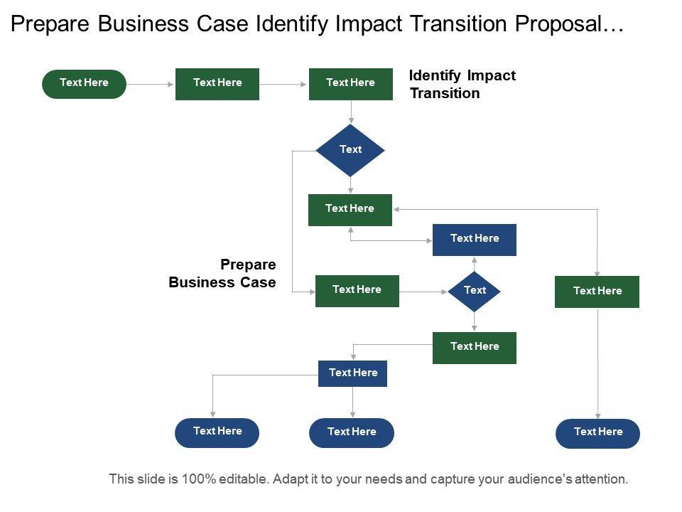 how to prepare a business presentation