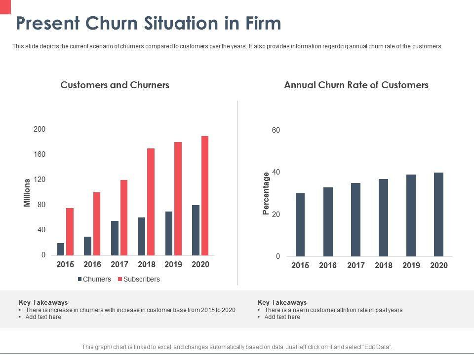 Present Churn Situation In Firm Ppt Powerpoint Presentation Portfolio Graphics