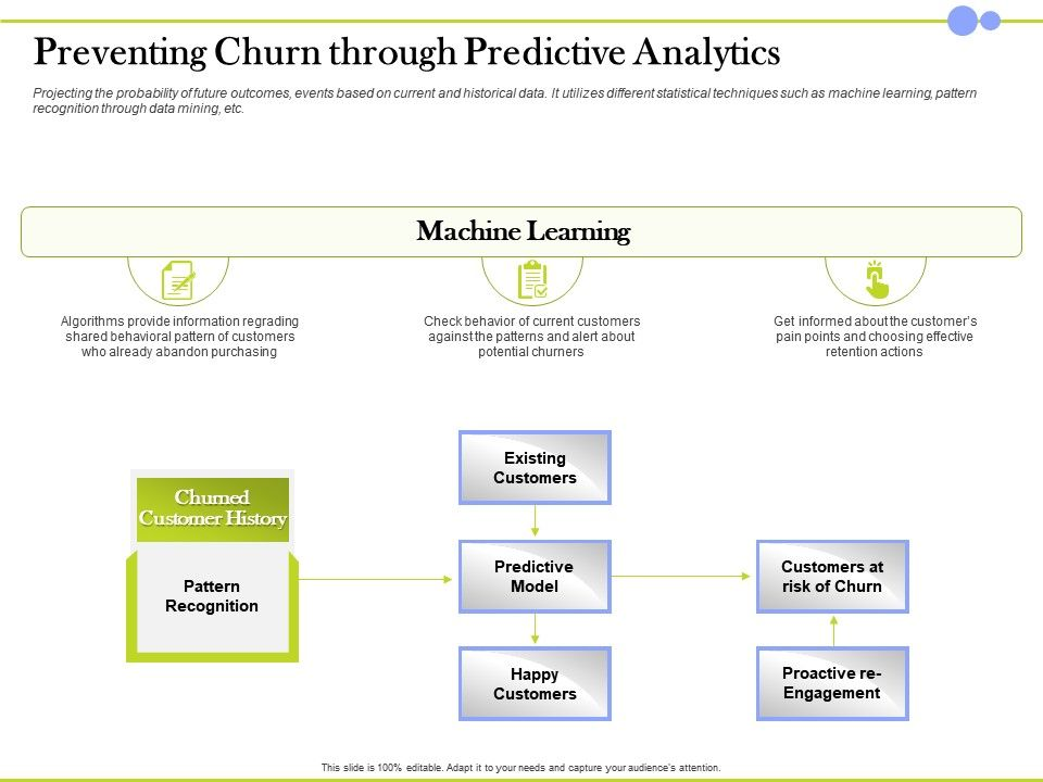 Preventing Churn Through Predictive Analytics Customer History Ppt Design Templates