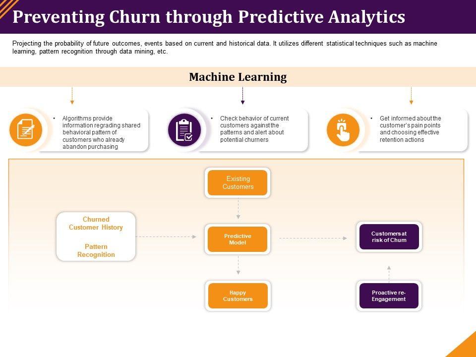 Preventing Churn Through Predictive Analytics Information Regrading Ppt Gallery