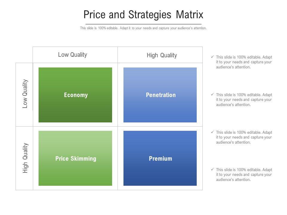 Price And Strategies Matrix