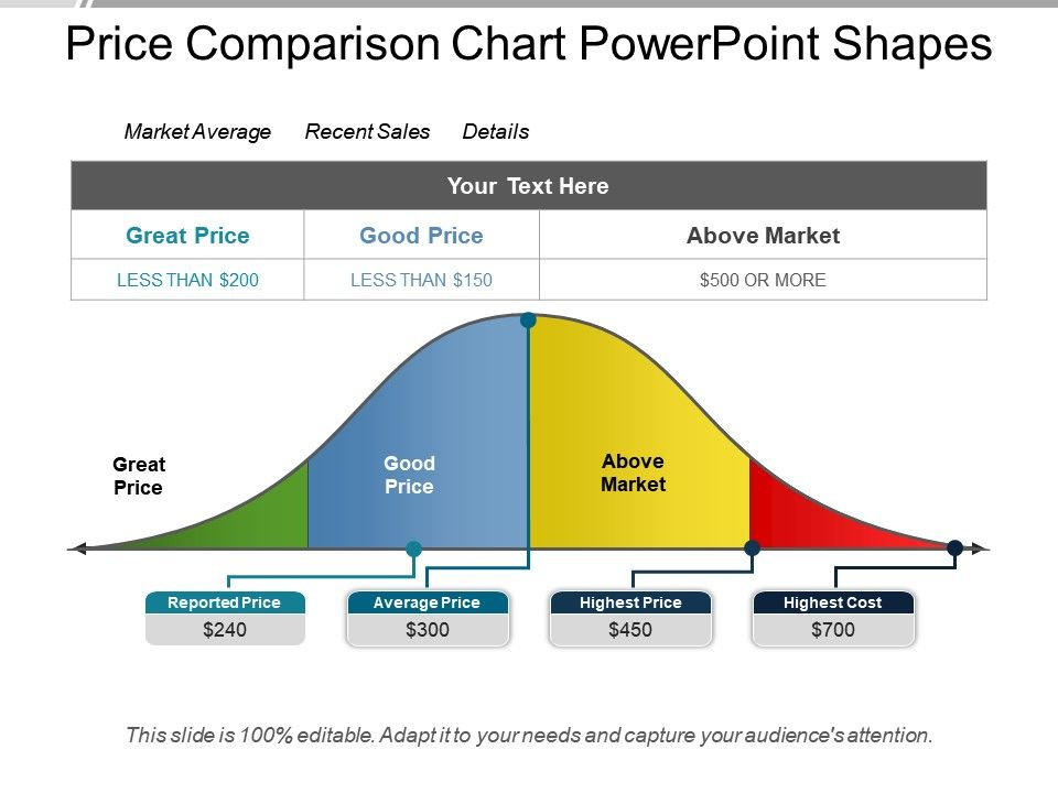 Price Comparison Chart Powerpoint Shapes  Powerpoint Slide Images