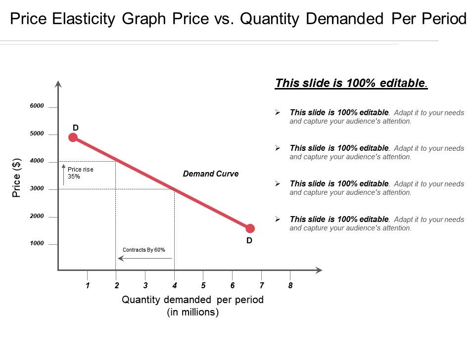 Price Elasticity Graph Price Vs Quantity Demanded Per Period Presentation Powerpoint Images Example Of Ppt Presentation Ppt Slide Layouts