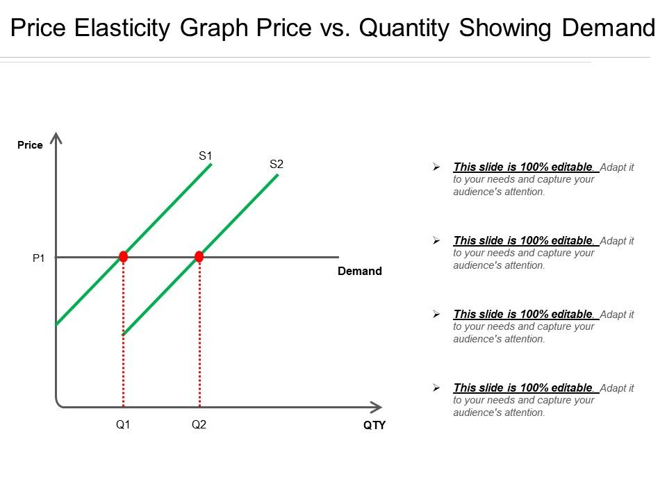 Price Elasticity Graph Price Vs Quantity Showing Demand Template
