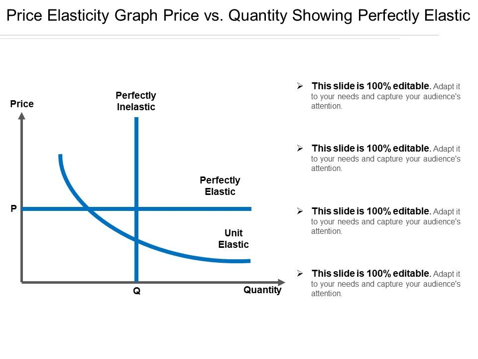 Price Elasticity Graph Price Vs Quantity Showing Perfectly Elastic