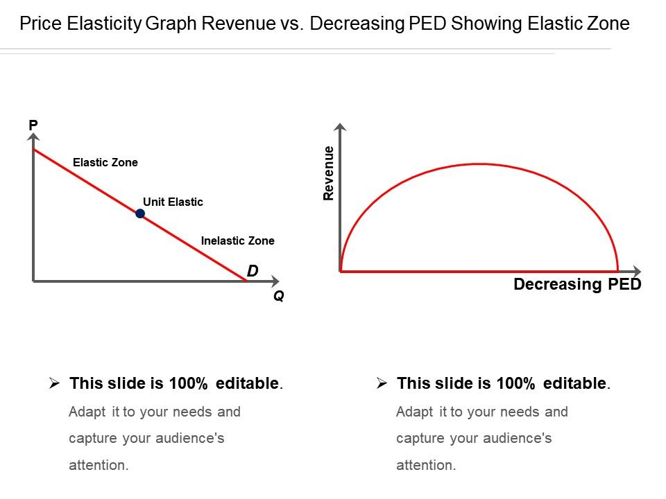 Price Elasticity Graph Revenue Vs Decreasing Ped Showing Elastic