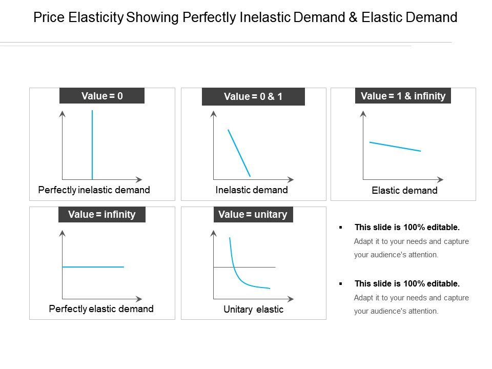 Price Elasticity Showing Perfectly Inelastic Demand And Elastic