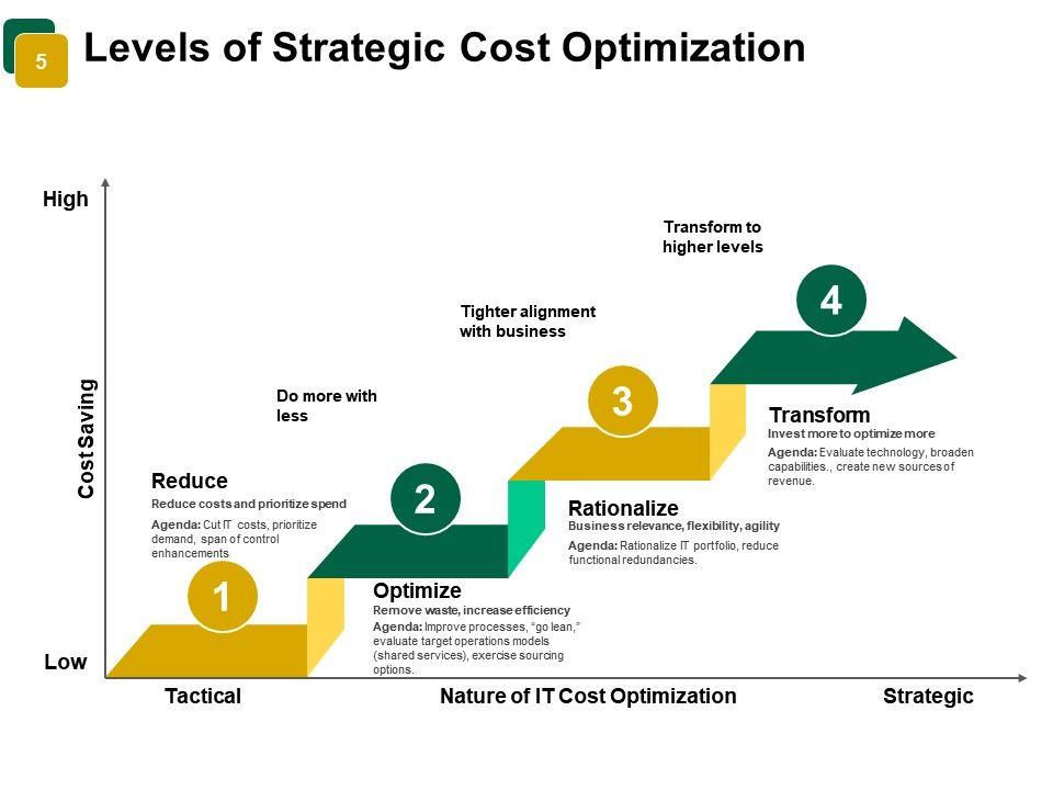 Price Optimization Powerpoint Presentation Slides | PowerPoint Slide
