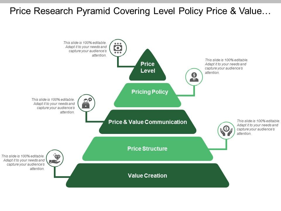 Price Research Pyramid Covering Level Policy Price And