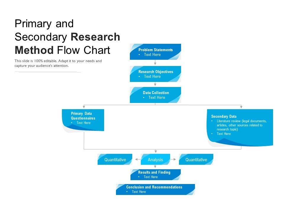Primary And Secondary Research Method Flow Chart