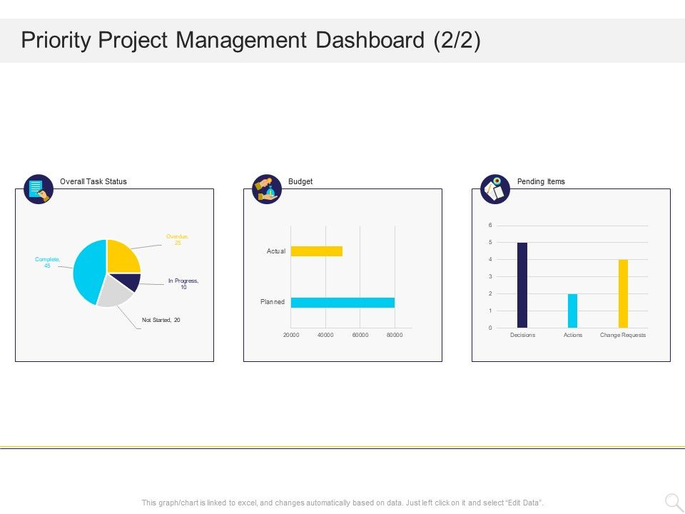 Priority Project Management Dashboard Budget Ppt Powerpoint Presentation File Guide