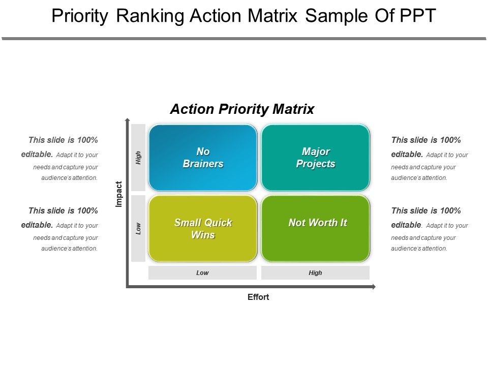 priority ranking action matrix sample of ppt powerpoint