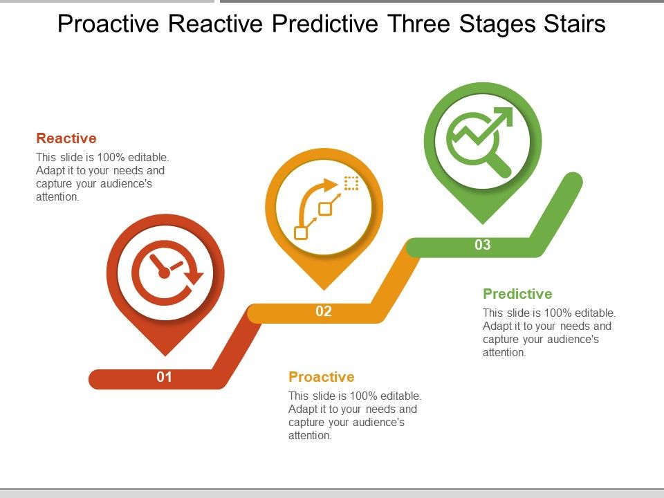 proactive reactive predictive three stages stairs