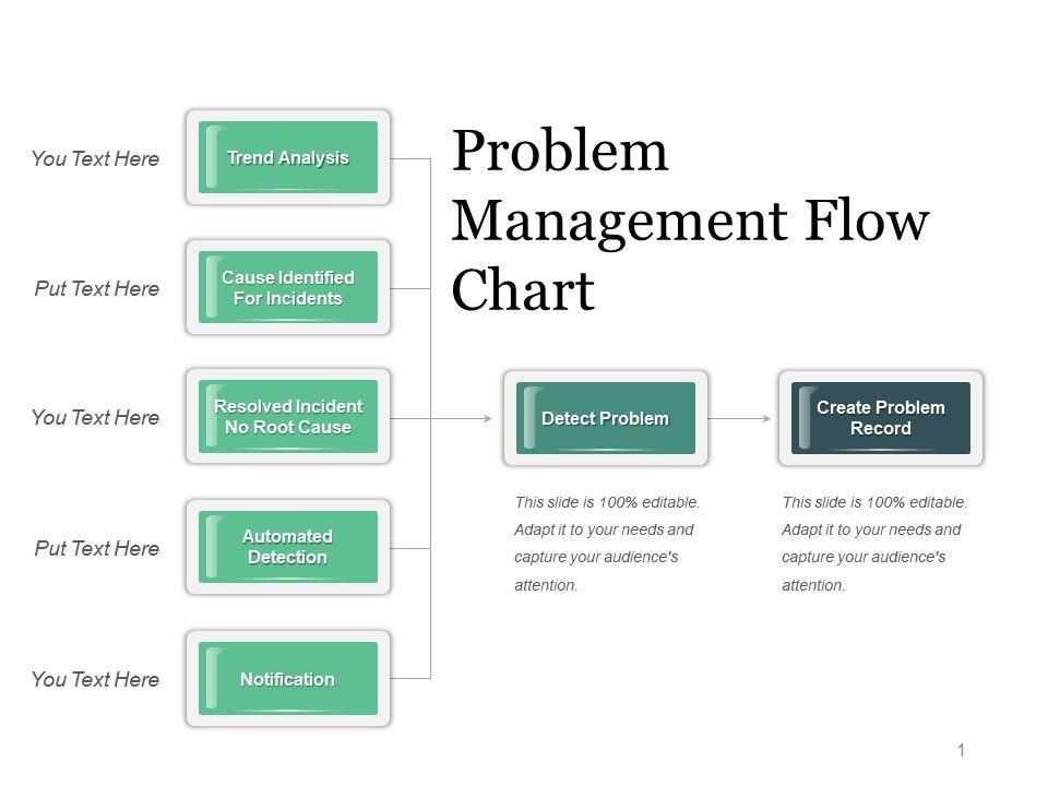 Problem management flow chart powerpoint guide powerpoint design problemmanagementflowchartpowerpointguideslide01 problemmanagementflowchartpowerpointguideslide02 maxwellsz