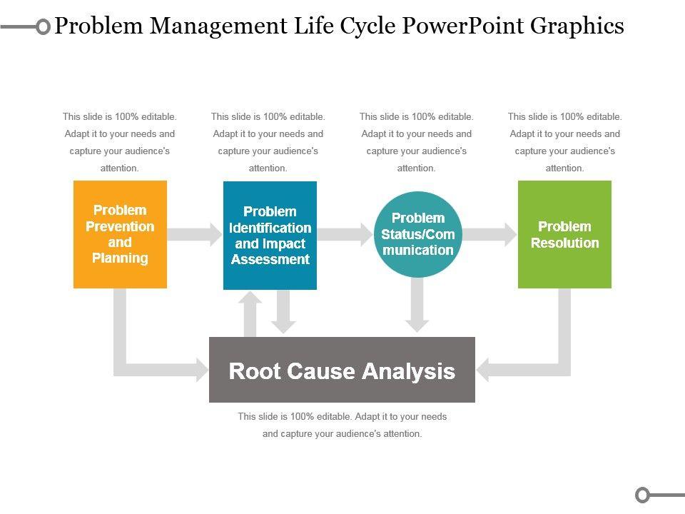 Problem Management: Problem Management Life Cycle Powerpoint Graphics