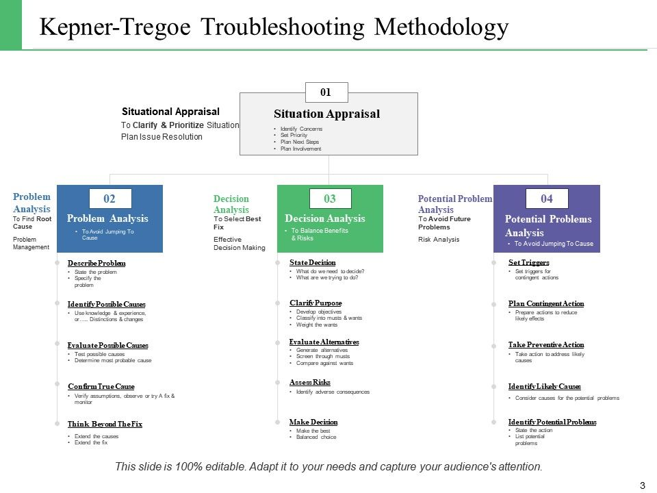 problem solving and decision making ppt free download