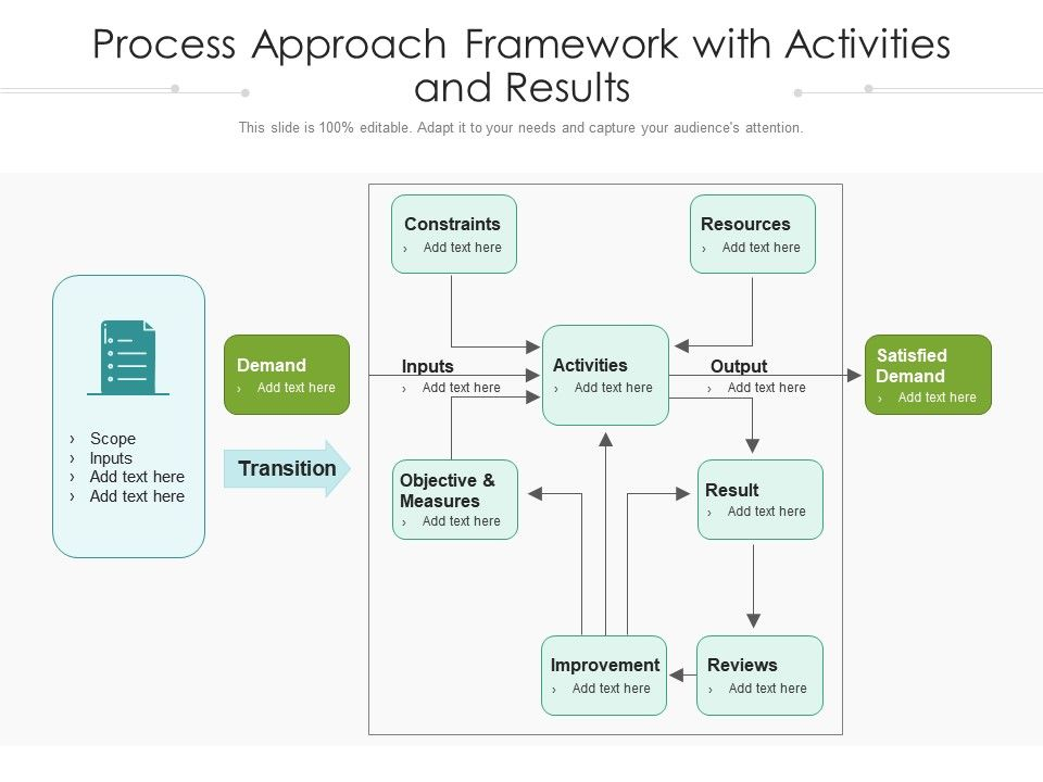 Process Approach Framework With Activities And Results