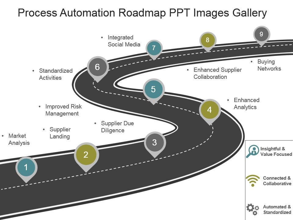 Style Essentials Roadmap Piece Powerpoint Presentation - Automation roadmap template