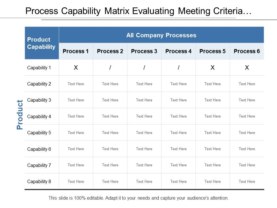 process capability matrix evaluating meeting criteria of product