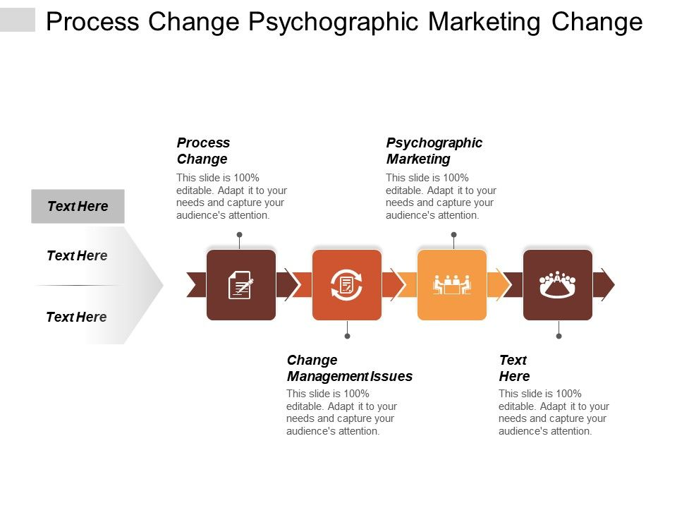 process_change_psychographic_marketing_change_management_issues_employee_evaluation_cpb_Slide01