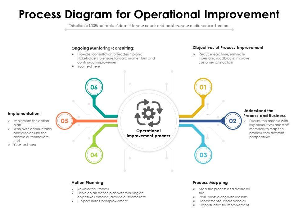 Process Diagram For Operational Improvement