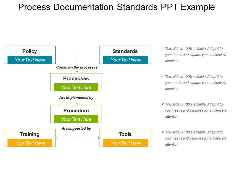 Process Documentation Standards Ppt Example Presentation Graphics - Process documentation example